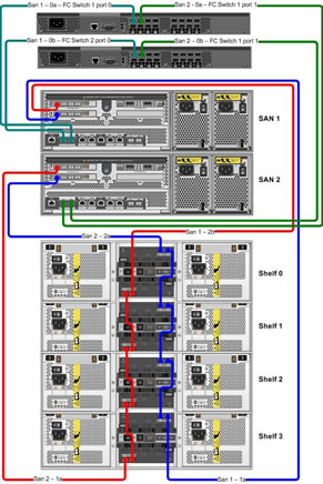 netapp wiring diagram netapp automotive wiring diagrams netapp layout diagram netapp wiring diagram netapp layout diagram