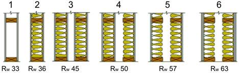 Звукоизоляция различных конструкций перегородок
