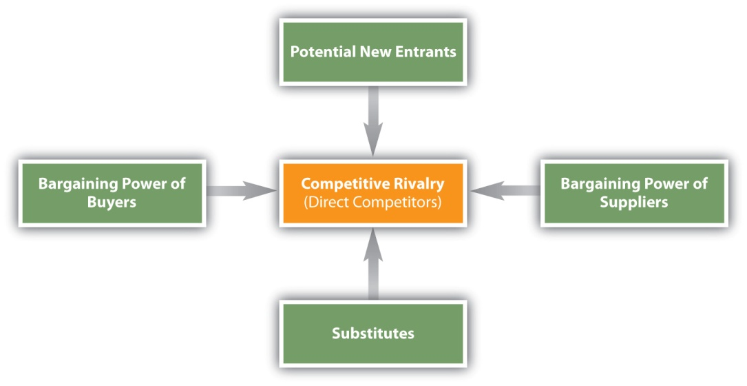 porter five force analysis to steel industry Industry analysis—also known as porter's five forces analysis—is a very useful tool for business strategists it is based on the observation that profit margins vary between industries, which can be explained by the structure of an industry.