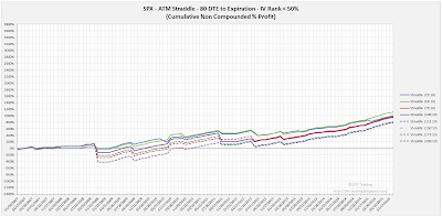 SPX Short Options Straddle Equity Curves - 80 DTE - IV Rank < 50 - Risk:Reward 10% Exits