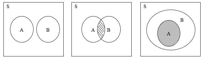Kalkulus diagram venn matematika diskrit diagram venn untuk operasi irisan 3 ccuart Image collections