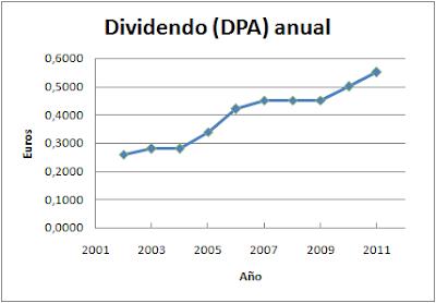 Dividendo anual Pescanova (PVA)