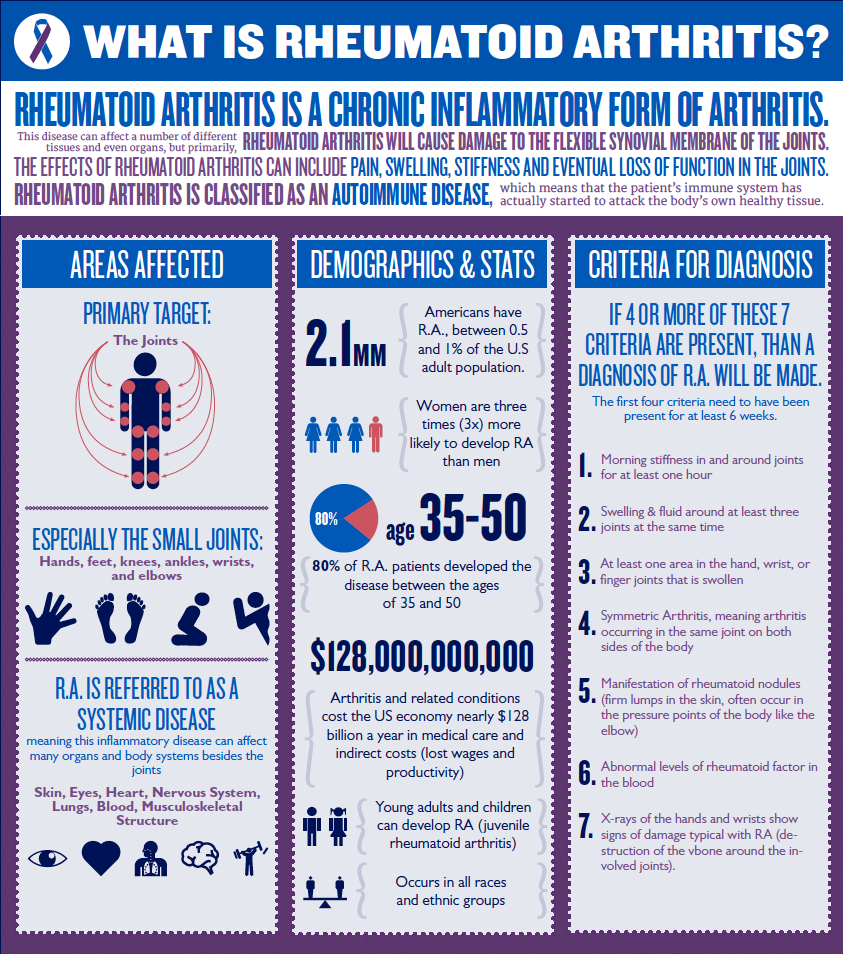 rheumatoid arthritis is a serious chronic condition. Learn how to manage your symptoms with clean eating and fitness.