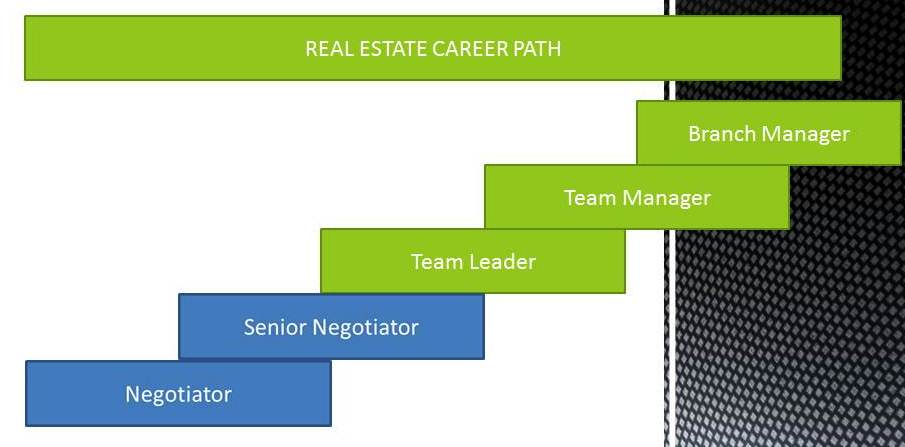 Real Estate Career : Real estate career in malaysia december