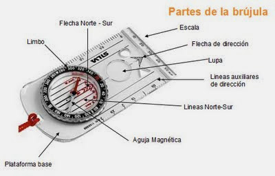 Topografa La brjula
