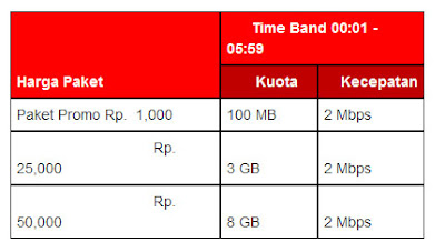 Cara Registrasi Paket Internet Unlimited Flash Telkomsel