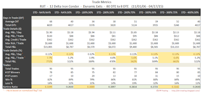 Iron Condor Trade Metrics RUT 80 DTE 12 Delta Risk:Reward Exits