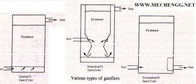 Diagram Of Gasifiers