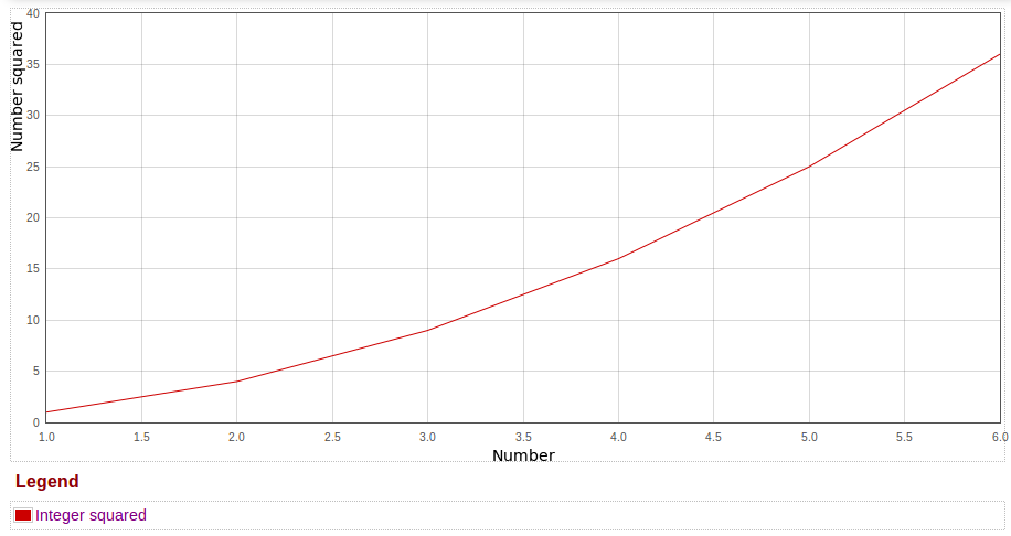 Plot of squares of integers