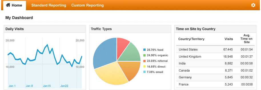 Free Analytics Tools for Websites - Seo Sandwitch Blog