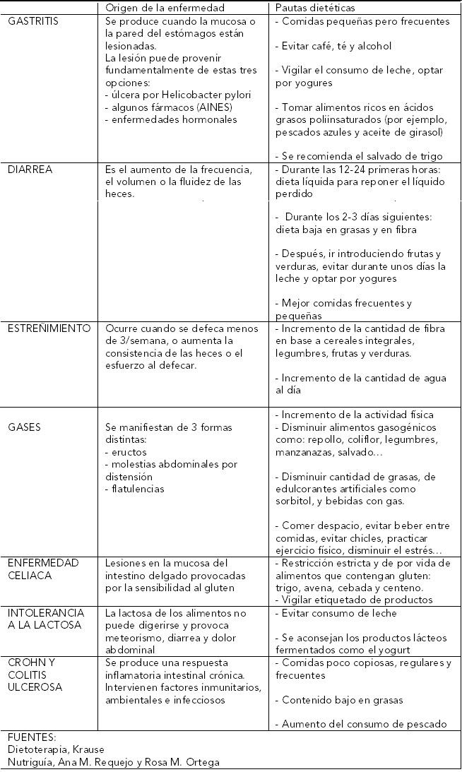 gastritis, diarrea, estreñimiento, gases, crohn, colitis ulcerosa, celiaca, intolerancia lactosa