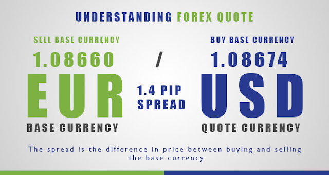 best forex quotes