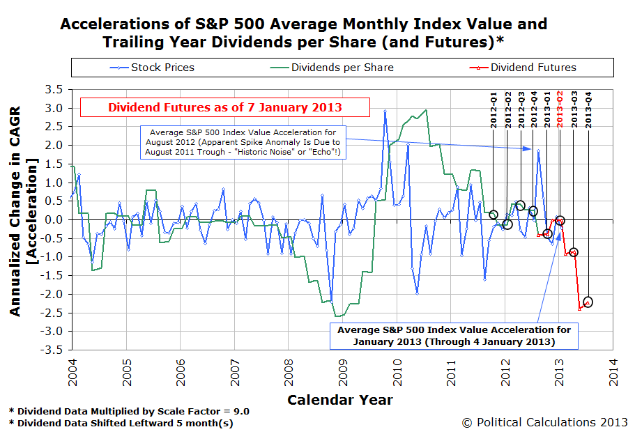 Accelerations of S&P 500 Average Monthly Index Value and Trailing Year Dividends per Share (and Futures as of 7 January 2013)