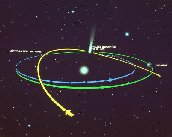 DAC%2B-%2BSao%2Bchoi%2BHalley - Chu kỳ sao chổi Halley