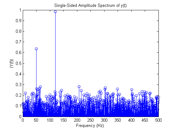 fft matlab Specify a new signal length that is the next power of 2 greater than the original length then, use fft to compute the fourier transform using the new signal lengthfft automatically pads the data with zeros to increase the sample size.