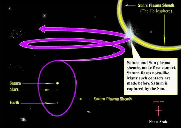 Saturn Theory