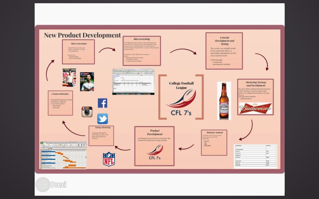 new product development decision process by kotler New product development process is dynamic in  developing new products (with  it concerns with a product entry time this decision is related to timing of.