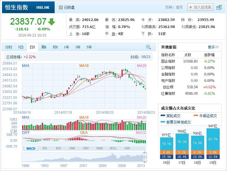 中国株コバンザメ投資 香港ハンセン指数20140923
