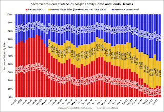 Sacramento February House Sales: Conventional Sales up 41.4% year-over-year