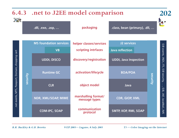 .net to J2EE model comparison