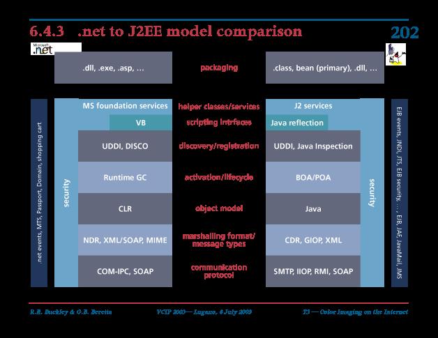 .net to J2EE model comparison