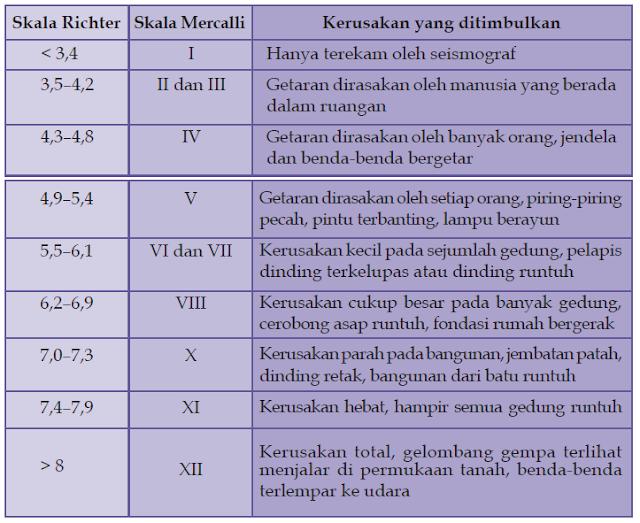 Penyebab Terjadinya Gempa, Pengukur Kekuatan Gempa (Seismograf dan Seismogram), Wilayah Gempa bumi di Indonesia dan Dunia