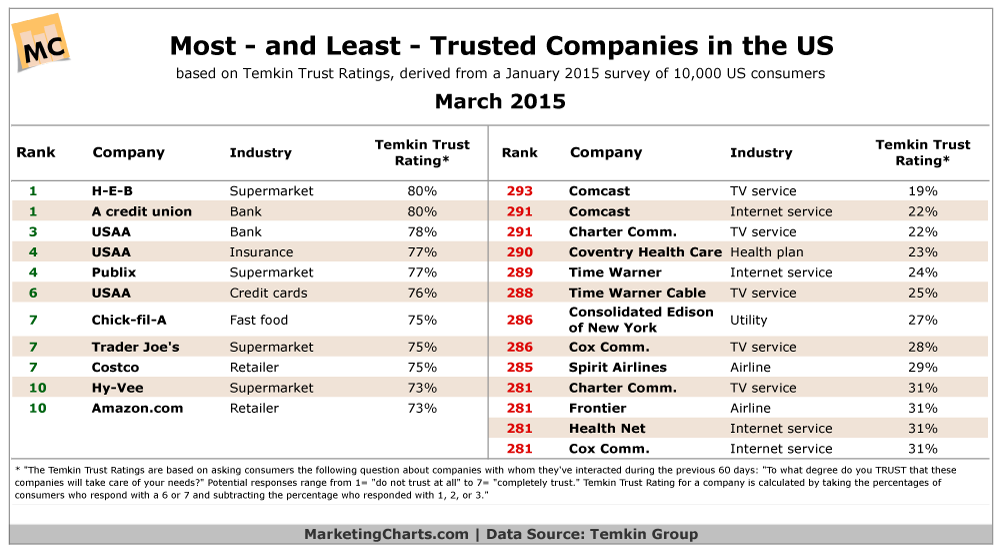 Most trusted vs least trusted Brands in US