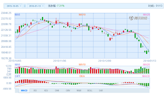 中国株コバンザメ投資 香港ハンセン指数20160113