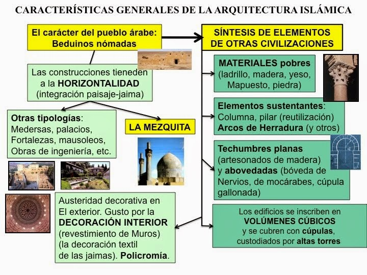 http://www.profesorfrancisco.es/2012/12/arte-islamico.html