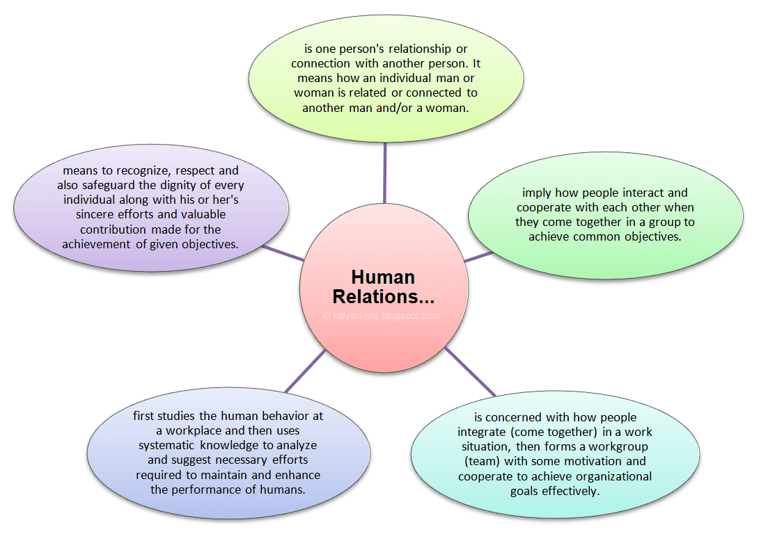 what is human relations meaning and definitions meaning and definitions