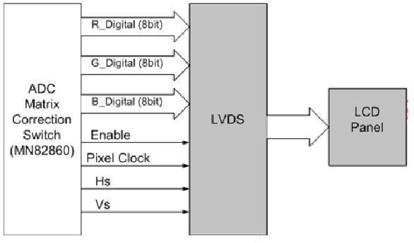 Hình 30 - Mạch LVDS và màn hình LCD