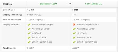 Compare Mobile Phones: Blackberry Z10 vs Sony Xperia ZL