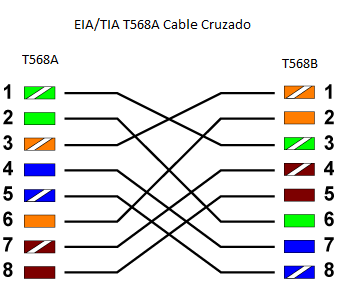 UTP Cable de red cruzado