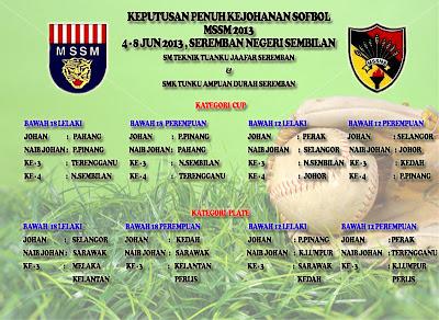 Keputusan Kejohanan Sofbol MSSM 2013