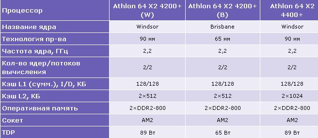 Sravneniye parametrov Athlon-64-X2-4200+Windsor-Brisbane