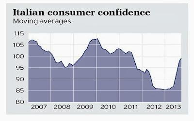 Italian consumer confidence