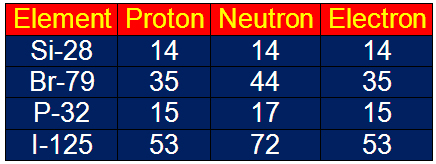 Chemistry sk016 c1 12 proton number mass number ions isotopes how many protons neutrons and electrons are in a 138ba atom answers 56 protons 56 electrons and 82 neutrons urtaz Gallery