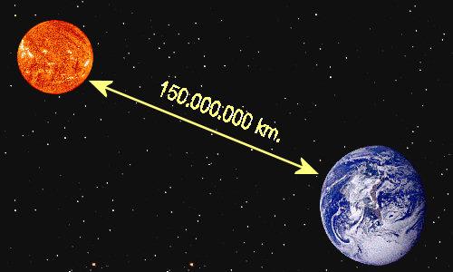 Programas : DISTANCIA DE LA TIERRA AL SOL EN 150.000.000 , 15X10 KM