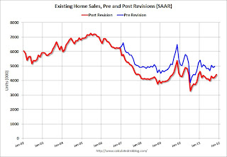 Existing Home Sales Revisions