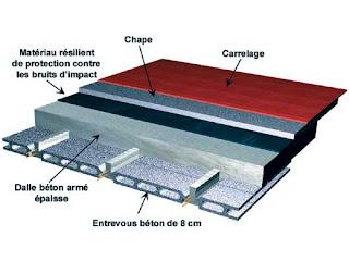 types-beton