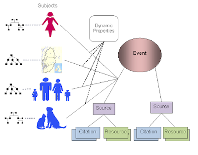 Event linkages to the relevant subject entities