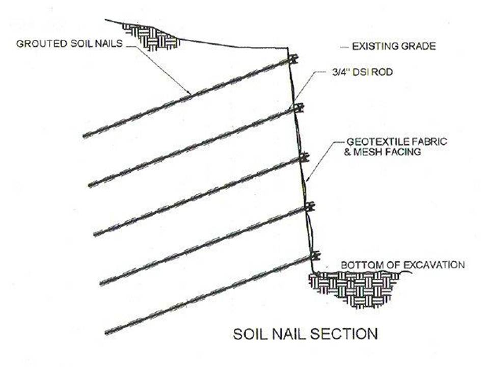 Erosion control around the world china highlights from for Soil nail wall design