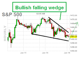bullish falling wedge