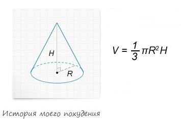 Формула объема конуса