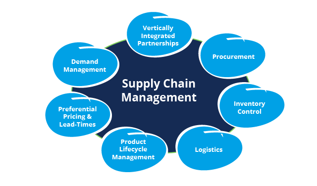 questionnaire on supply chain management Supply chain management career can give you a chance to improve the processes, costs and total sourcing set-up and to improve the world around us.