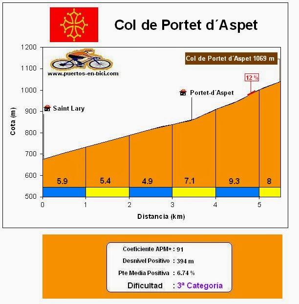 Altimetría Col de Portet d´Aspet