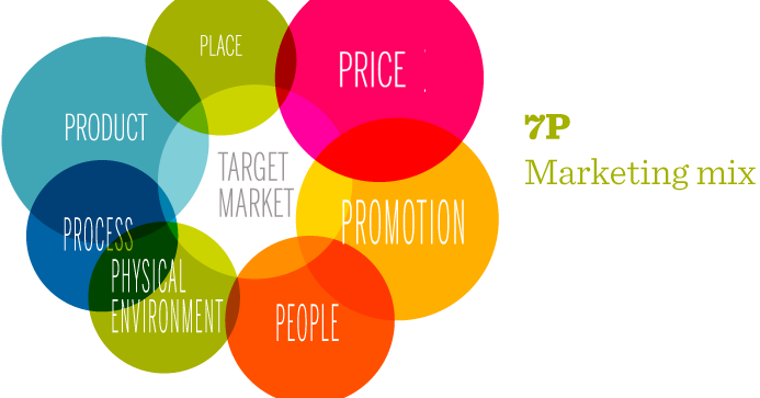 does the marketing mix contribute to Price is a critical part of your marketing mix knowledgeable and friendly staff can contribute to creating satisfied customers and can provide the unique selling.