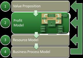 resource profit model