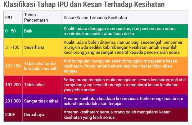 Semakan Status Terkini Indeks Pencemaran Udara (IPU) Malaysia