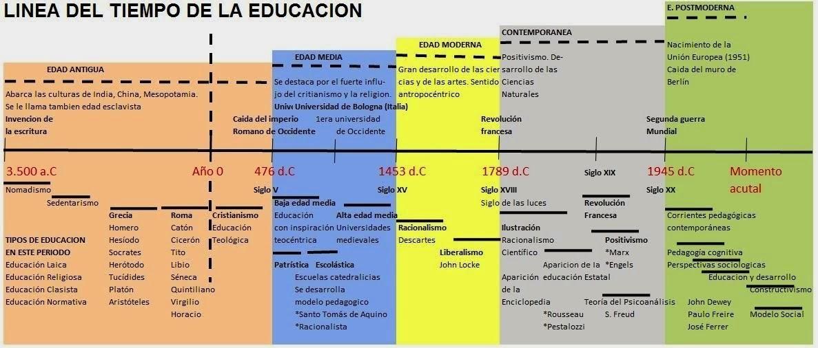 La base para una buena Educación : Historia de la pedagogía